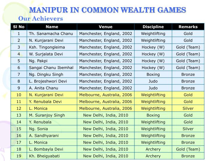 MANIPUR IN COMMON WEALTH GAMES
