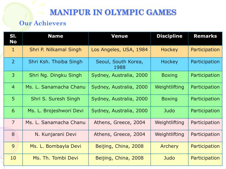 MANIPUR IN OLYMPIC GAMES