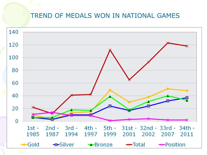 TREND OF MEDALS WON IN NATIONAL GAMES
