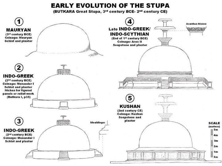 Diagram of a Stupa