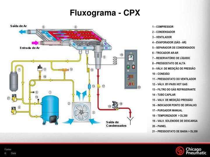 Fluxograma - CPX