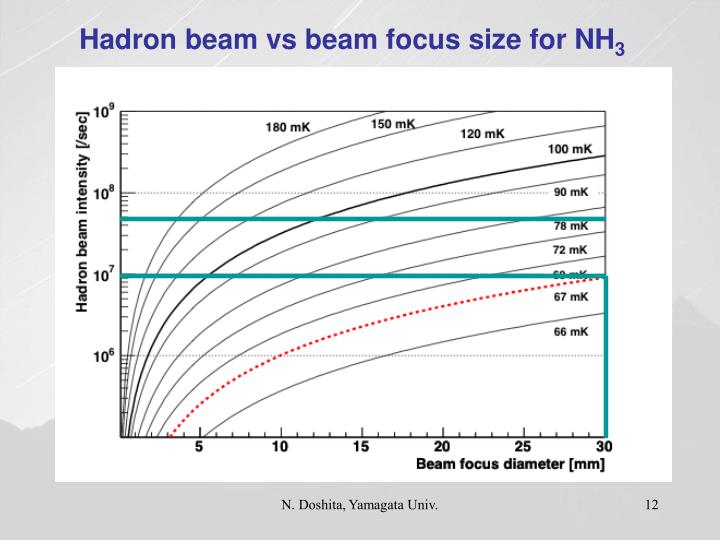 Hadron beam vs beam focus size for NH