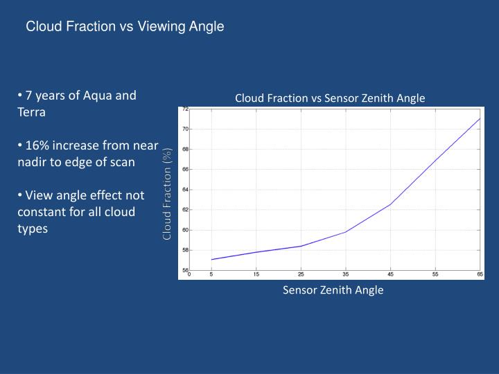Cloud Fraction vs Viewing Angle