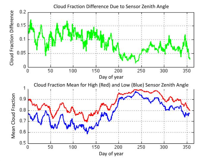 Cloud Fraction Difference Due to Sensor Zenith Angle
