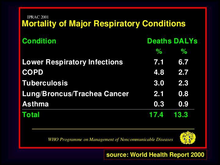 Source: World Health Report 2000