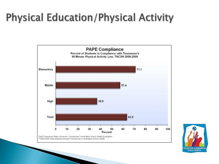 Physical Education/Physical Activity