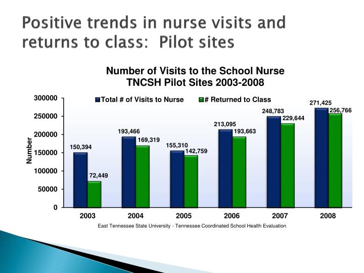 Positive trends in nurse visits and returns to class:  Pilot sites