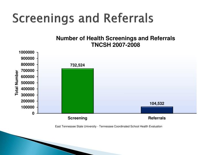 Screenings and Referrals