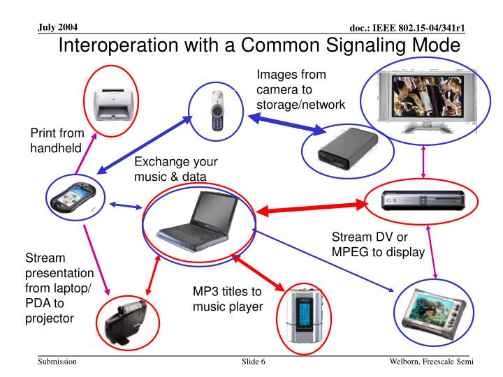 Interoperation with a Common Signaling Mode