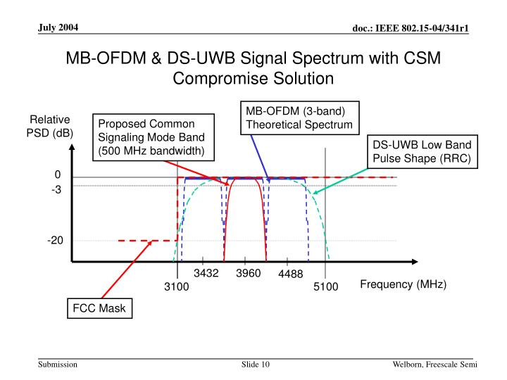 MB-OFDM & DS-UWB Signal Spectrum with CSM Compromise Solution