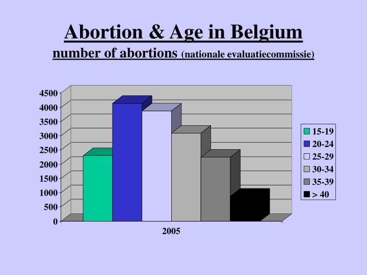 Abortion & Age in Belgium