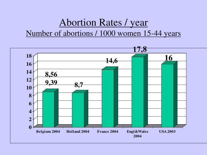 Abortion Rates / year