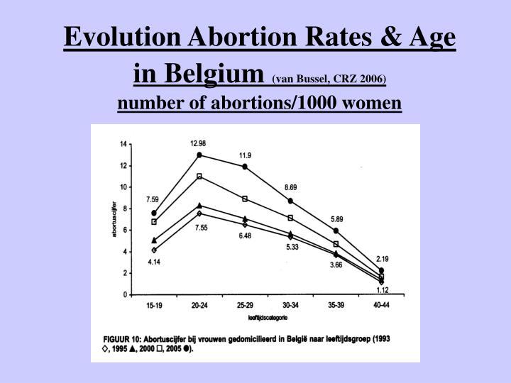 Evolution Abortion Rates & Age