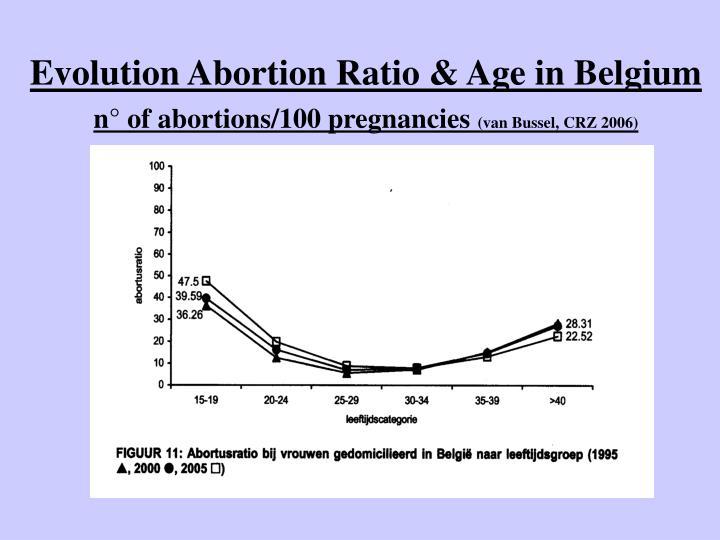 Evolution Abortion Ratio & Age in Belgium