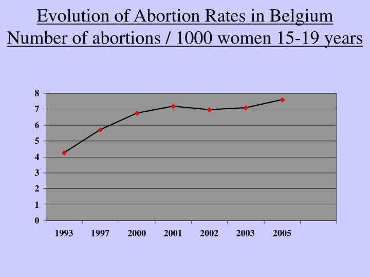 Evolution of Abortion Rates in Belgium