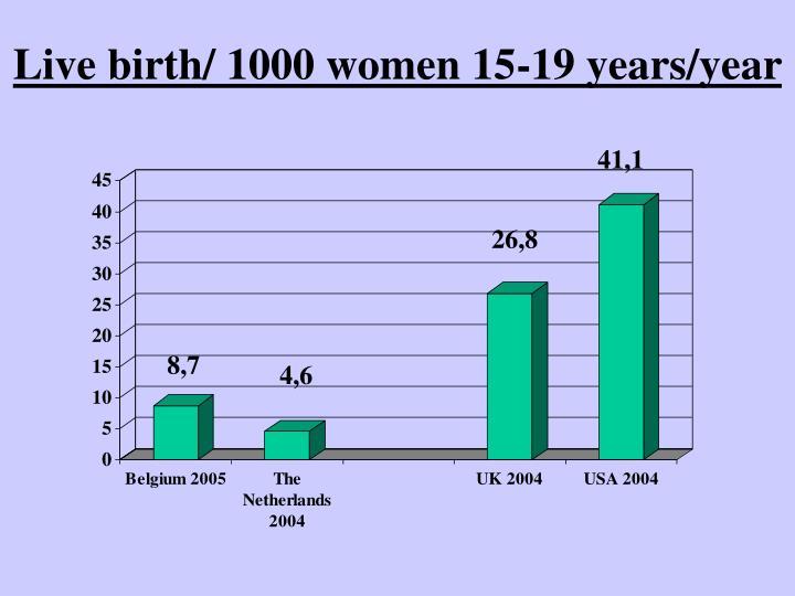 Live birth/ 1000 women 15-19 years/year