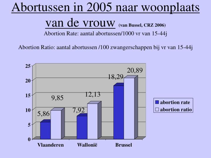 Abortussen in 2005 naar woonplaats van de vrouw