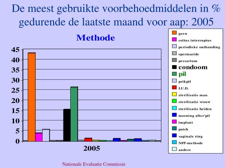 De meest gebruikte voorbehoedmiddelen in % gedurende de laatste maand voor aap: 2005