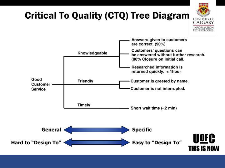 Critical To Quality (CTQ) Tree Diagram