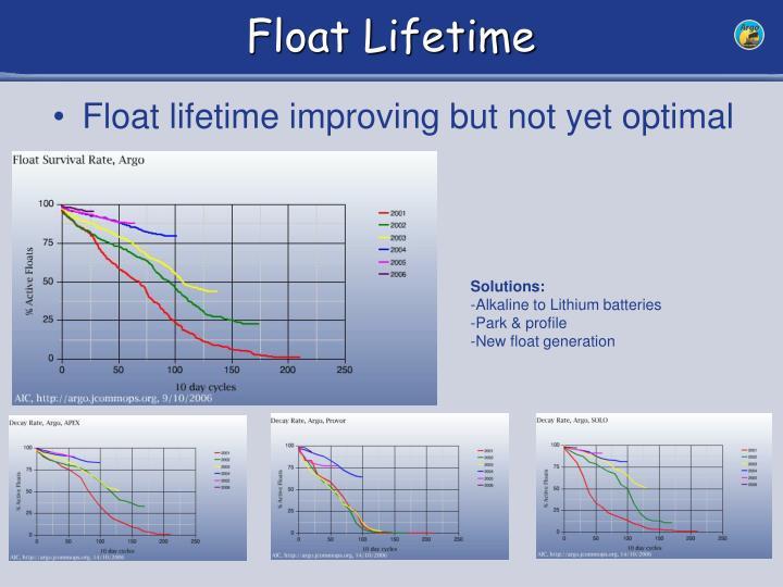 Float Lifetime