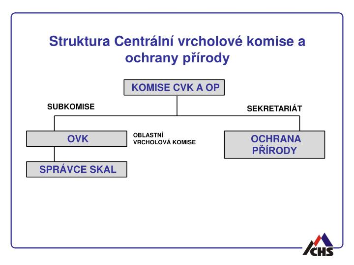 Struktura Centrální vrcholové komise a ochrany přírody