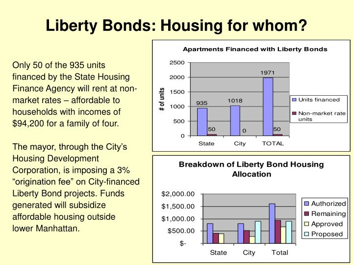 Liberty Bonds: Housing for whom?