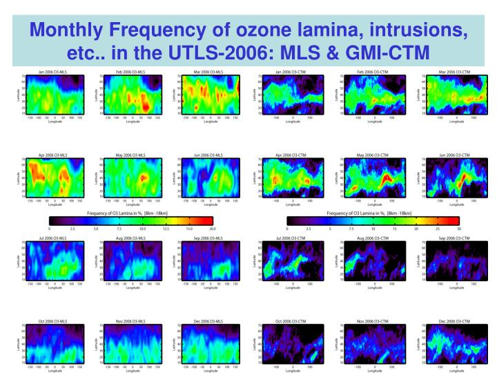 Monthly Frequency of ozone lamina, intrusions, etc.. in the UTLS-2006: MLS & GMI-CTM