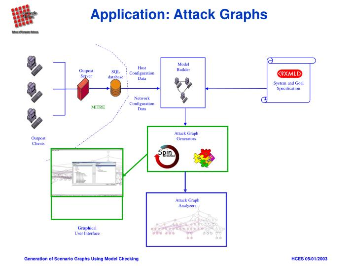 Application: Attack Graphs