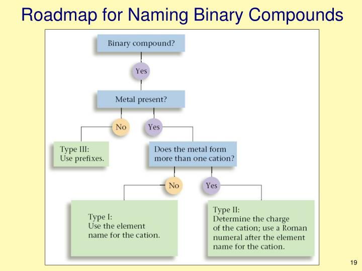 Roadmap for Naming Binary Compounds