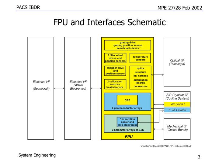 Fpu and interfaces schematic