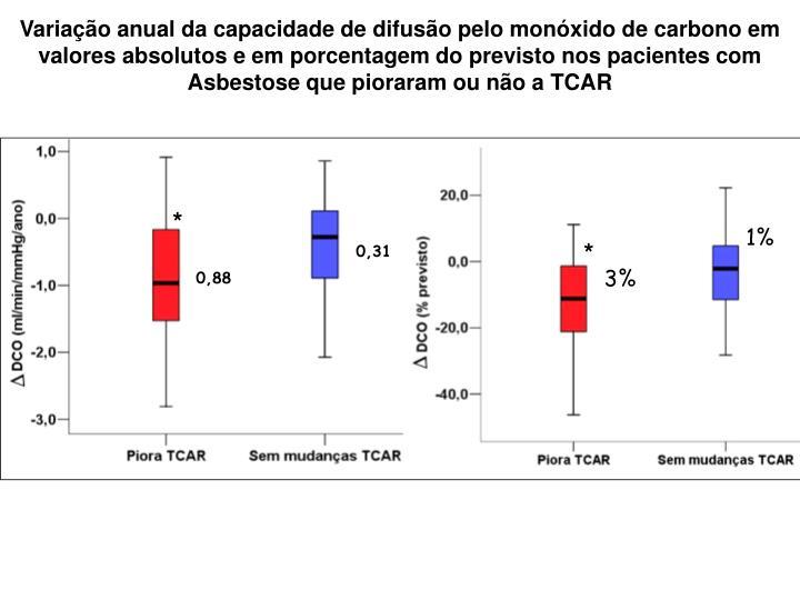 Variação anual da capacidade de difusão pelo monóxido de carbono em valores absolutos e em porcentagem do previsto nos pacientes com Asbestose que pioraram ou não a TCAR