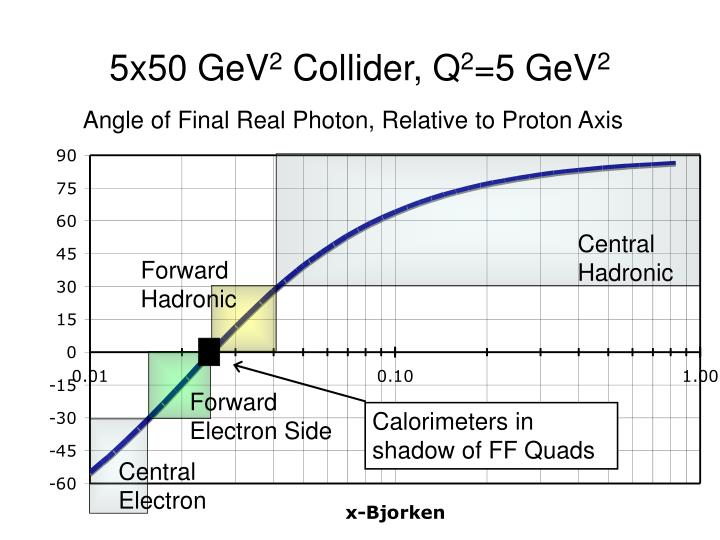 5x50 GeV