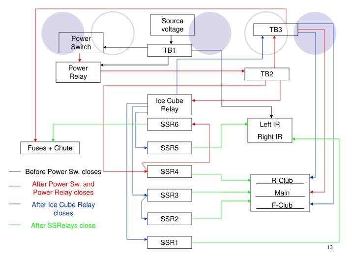Source voltage