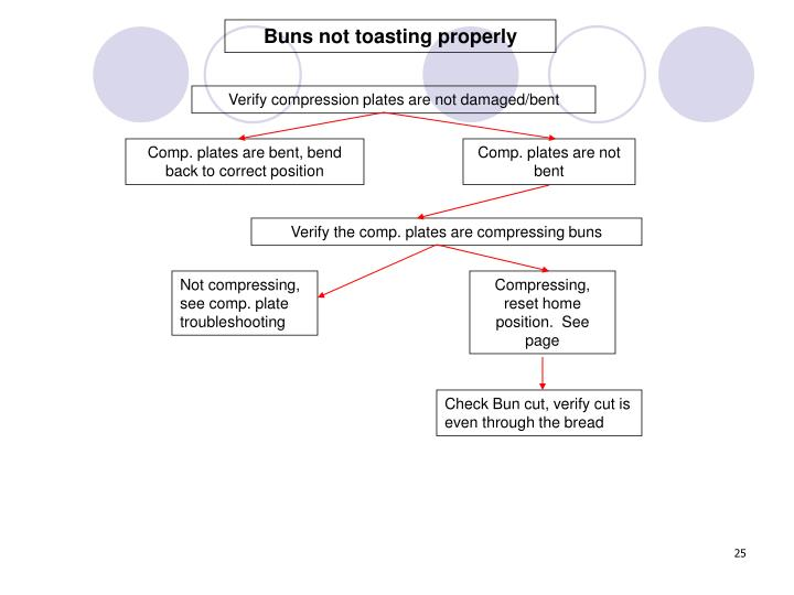 Buns not toasting properly