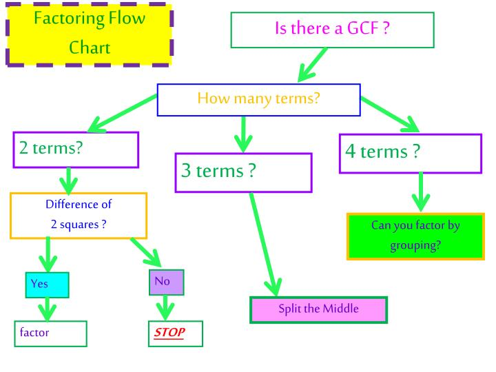Ppt Factoring Day 1 Gcf Difference Of 2 Squares Factor By Grouping
