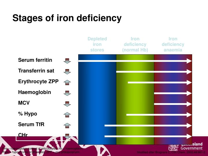 Stages of iron deficiency