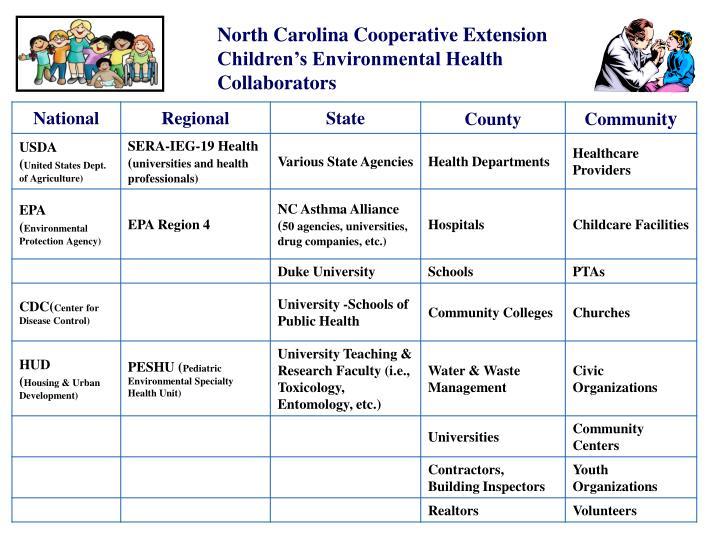North Carolina Cooperative Extension Children's Environmental Health Collaborators