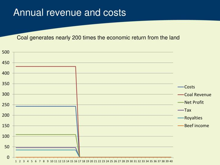 Annual revenue and costs