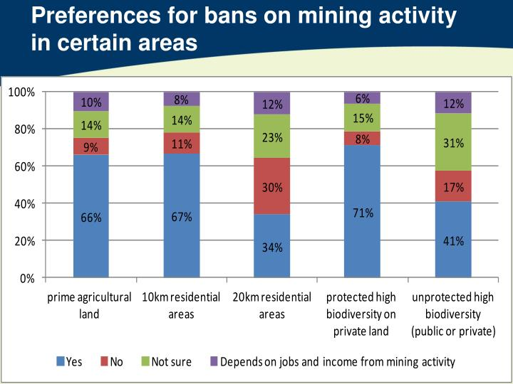 Preferences for bans on mining activity in certain areas