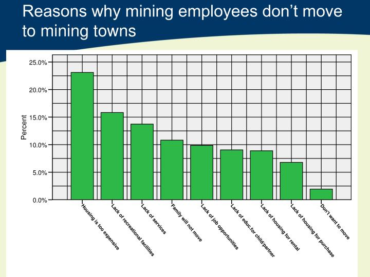 Reasons why mining employees don't move to mining towns