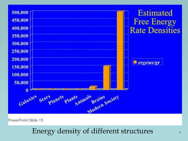 Energy density of different structures