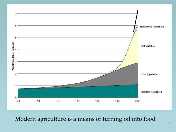 Modern agriculture is a means of turning oil into food