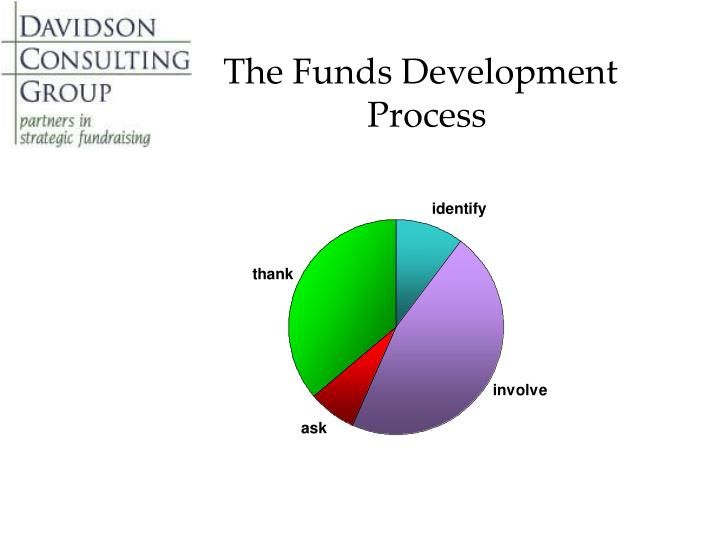 The Funds Development 			Process