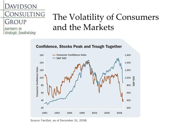 The Volatility of Consumers and the Markets