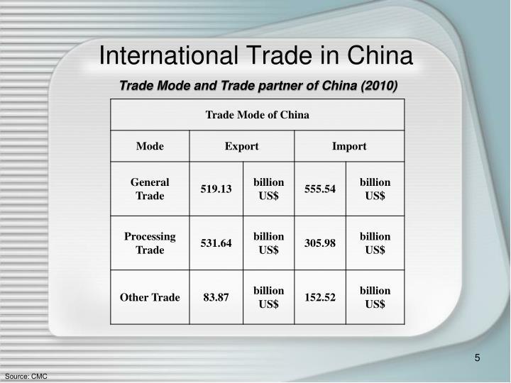 International Trade in China