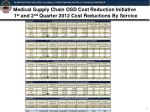 medical supply chain osd cost reduction initiative