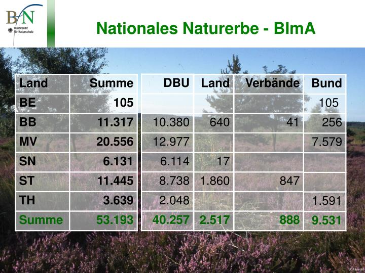 Nationales Naturerbe - BImA