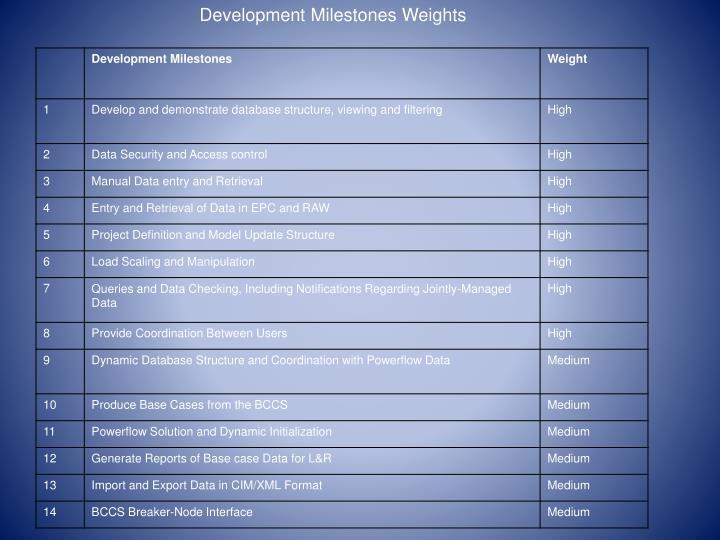 Development Milestones Weights
