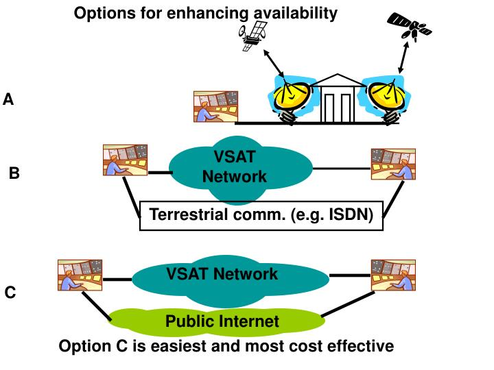 Options for enhancing availability