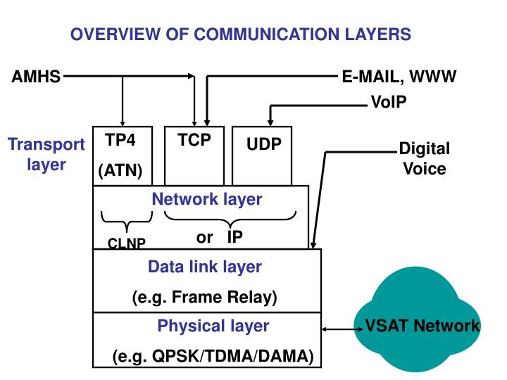 OVERVIEW OF COMMUNICATION LAYERS